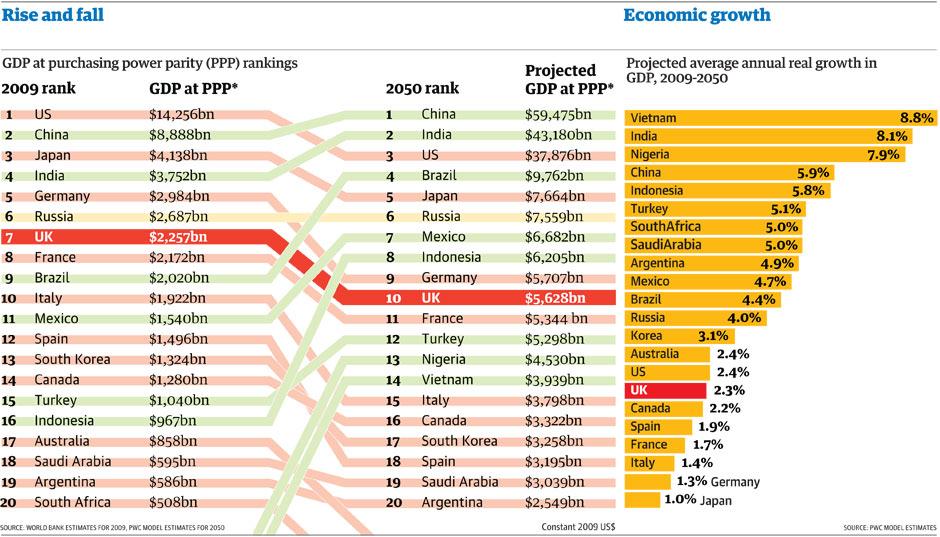 Прогнозы величин ВВП стран - мировых лидеров к 2050 году
